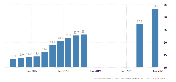 Image result for Nigeria NBS unemployment in picture