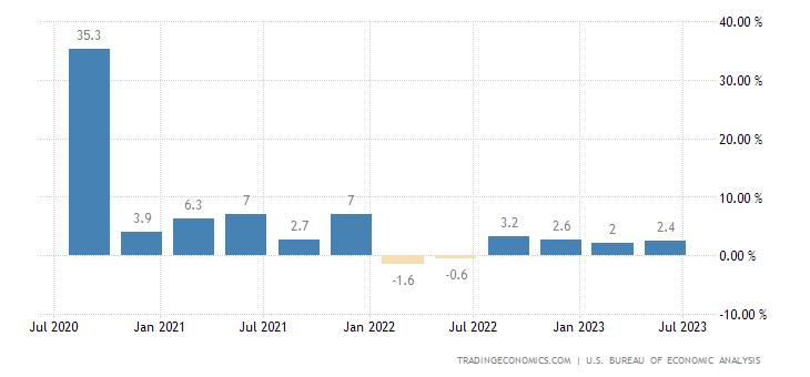 PIL America ultimi 5 anni