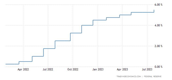 tassi di interesse americani ultimi 30 anni